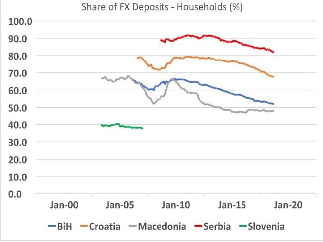 Regional Monetary Policy In South East Europe Imelum